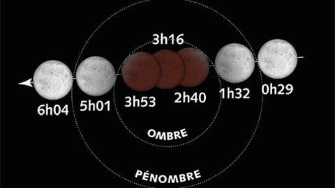 Explication des phases de l'éclipse