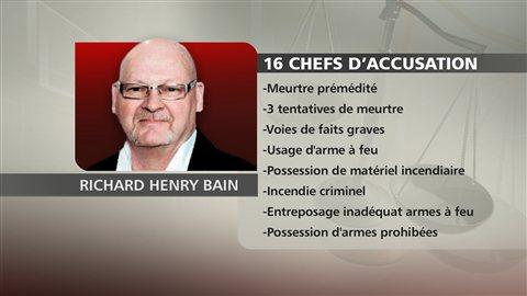 Chefs d'accusation à l'encontre de Richard Henry Bain