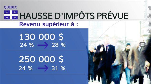 Ajout des deux paliers d'imposition, soit 28 % à partir de 130 001 $ et l'autre de 31 % à partir de 250 001 $