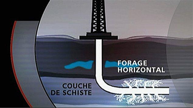 Forage horizontal d'un puits de gaz de schiste, grâce à la fracturation hydraulique.