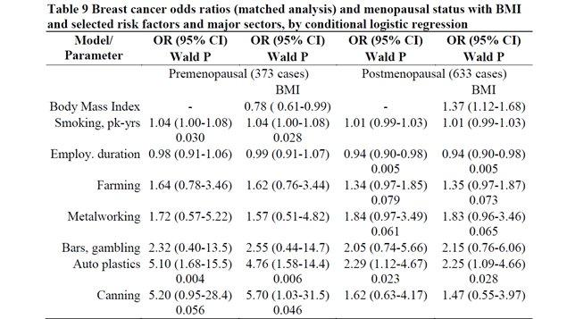 Prévalence du cancer du sein, selon l'industrie