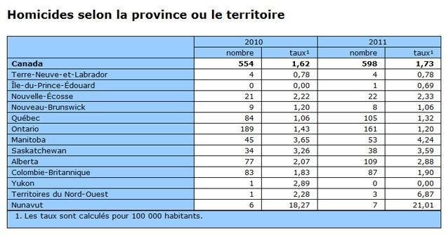 Nombre d'homicides commis au Canada en 2010 et 2011, par provinces et territoires.
