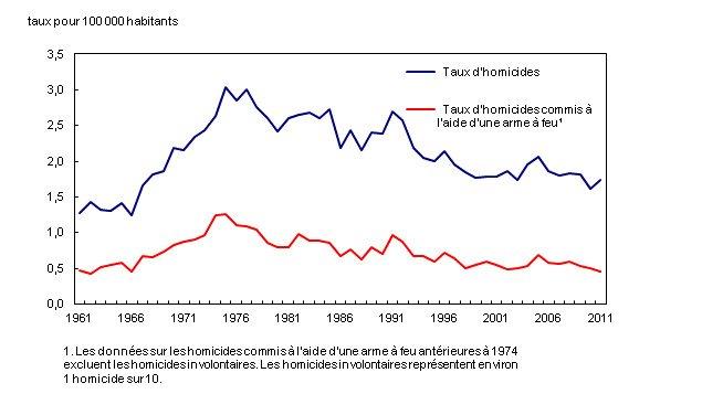 Taux d'homicides commis à l'aide d'armes à feu au Canada de 1961 à 2011.