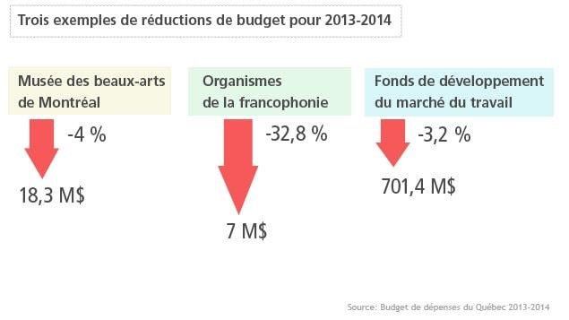 Trois exemples de réductions de budget
