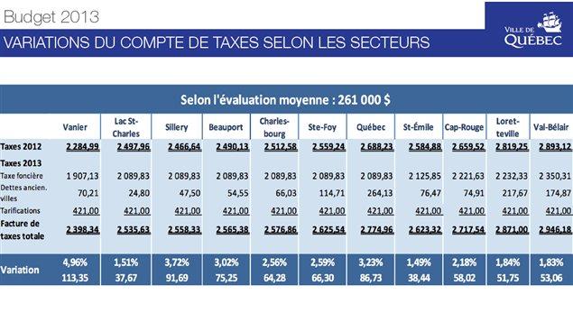 Budget 2013 de la Ville de Québec : Variation du compte de taxes