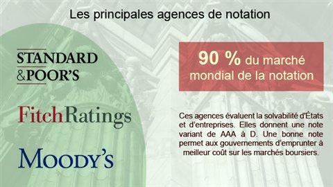 Les principales agences de notation