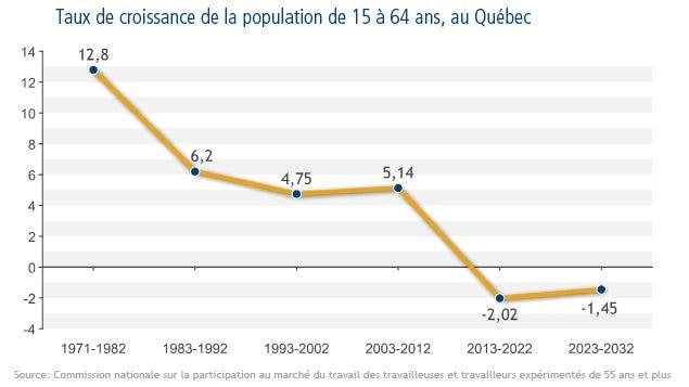 Taux de croissance de la population de 15 à 64 ans, au Québec