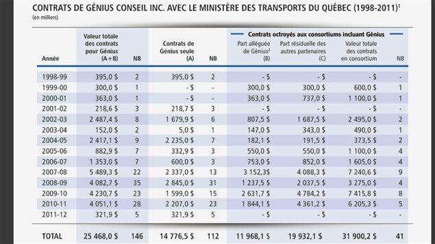 Valeur des contrats obtenus par Génius Conseil auprès du MTQ, seul ou en consortium