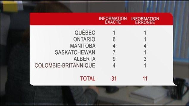 Tableau des réponses données à la journaliste Karine Morin de Radio-Canada, lorsqu'elle s'est renseignée sur l'accès à l'avortement auprès de 42 hôpitaux canadiens, en janvier 2013.