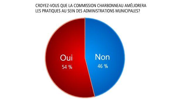 Croyez-vous que la commission Charbonneau améliorera les pratiques au sein des administrations municipales?