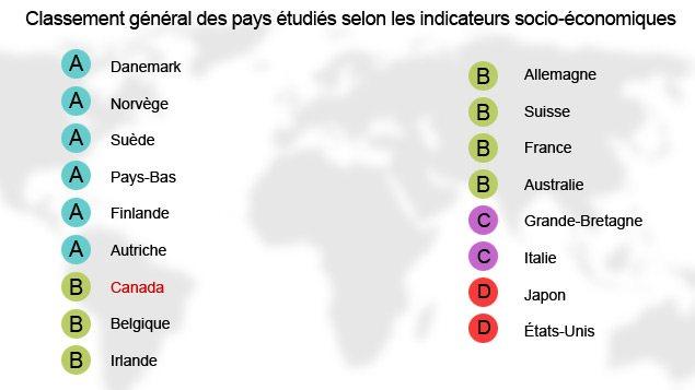 Classement des pays selon l'étude du Conference Board