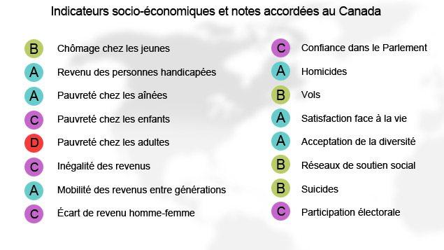 Indicateurs socio-économiques et notes accordées au Canada