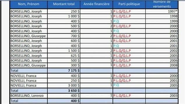 Dons faits par G. Borsellino et des membres de sa famille aux partis politiques provinciaux, données du DGE