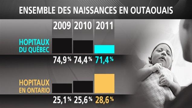 Source: Agence de la sané et des services sociaux de l'Outaouais