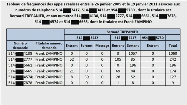 Échanges téléphoniques entre Frank Zampino et Bernard Trépanier entre janvier 2005 et janvier 2011