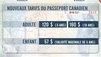 Le coût des nouveaux passeports électroniques canadiens.