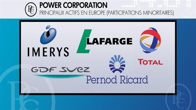 Les actifs de Power Corporation en Europe