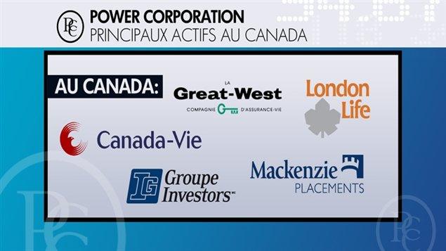 Les actifs de Power Corporation au Canada