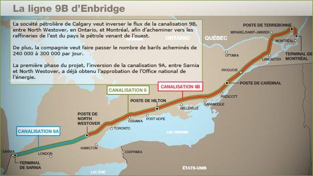 Le trajet de la ligne 9B de la société pétrolière Enbridge