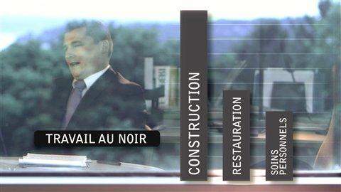 Secteurs les plus touchés par l'évasion fiscale au Québec