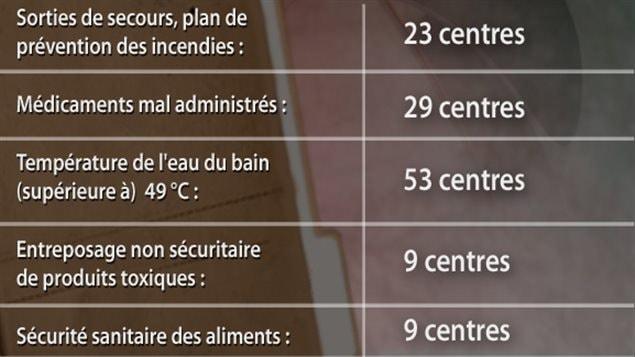 Infractions dans les centres de soins en Saskatchewan