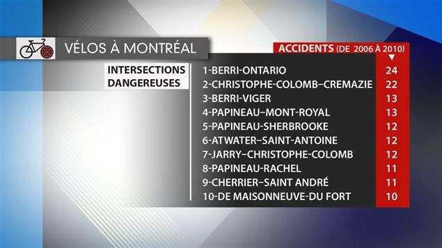 Les 10 intersections où il y a eu le plus d'accidents impliquant des vélos de 2006 à 2010.