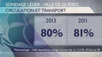 Tableau sur le taux de satisfaction en ce qui concerne la circulation et le transport