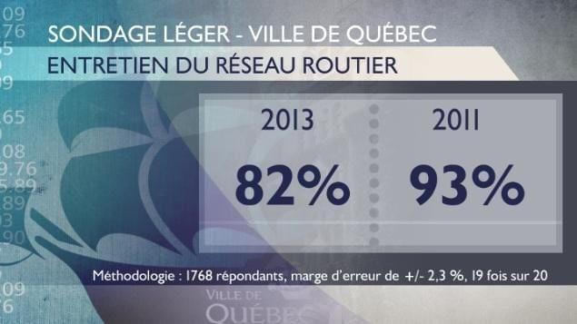 Tableau sur le taux de satisfaction en ce qui concerne l'entretien du réseau routier