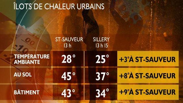 Les îlots de chaleur urbains.