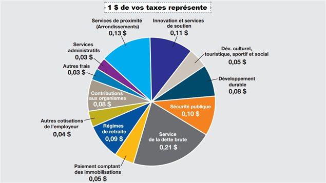 Répartition d'un dollar payé en taxes.