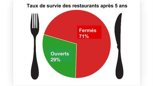 Selon les données de l'Association des restaurateurs du Québec, entre un et deux établissements sur dix survivent après neuf ans