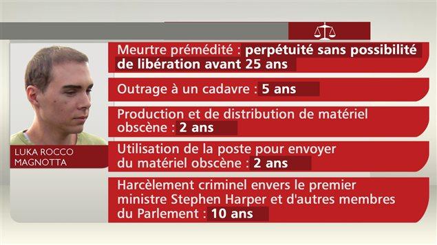 Les peines imposées à Magnotta