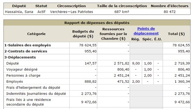 Extrait du tabeau des dépenses de Sana Hassainia (entre le 1e avril et le 30 septembre 2014)