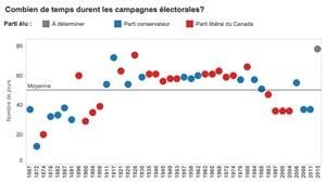 Une longue campagne peut-elle changer le résultat?