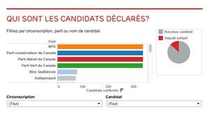 Qui sont les candidats dans votre circonscription?
