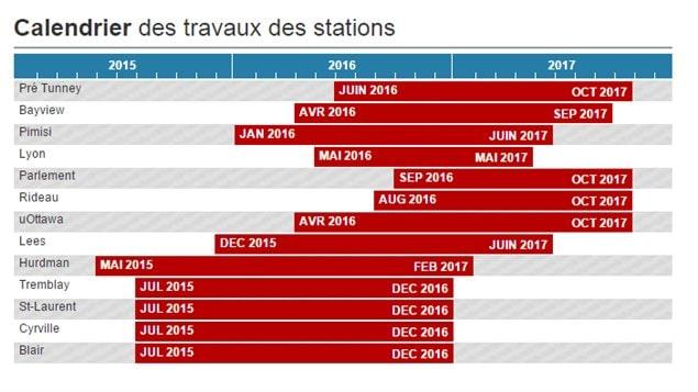 Le calendrier des travaux du train léger d'Ottawa