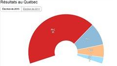 Les changements, province par province