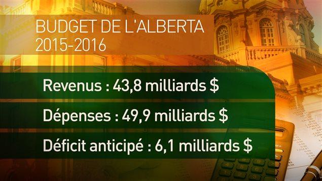 Le premier budget néo-démocrate de l'Alberta prévoit un déficit record de 6,1 milliards de dollars.