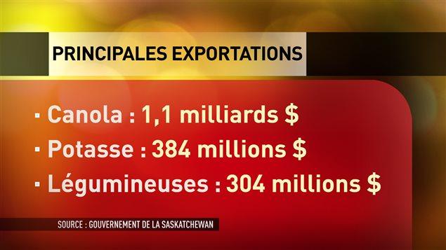 La Saskatchewan achemine principalement du canola, de la potasse et des légumineuses vers la Chine.