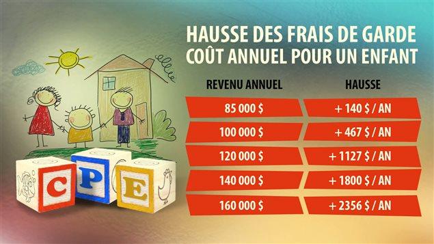 Hausse des frais de garde, coût annuel pour un enfant