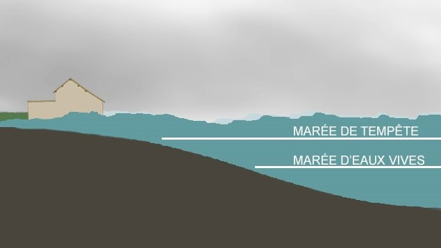 Les grandes marées surviennent lorsque les mauvaises conditions météorologiques s'ajoutent à la marée haute.