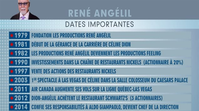 L'empire érigé par René Angelil, en quelques dates