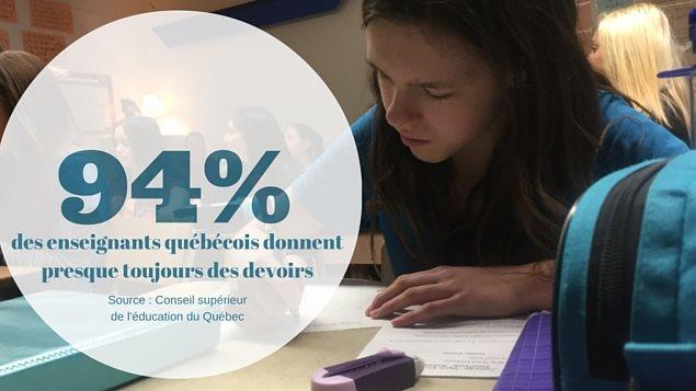 94 % des enseignants donnent des devoirs au Québec