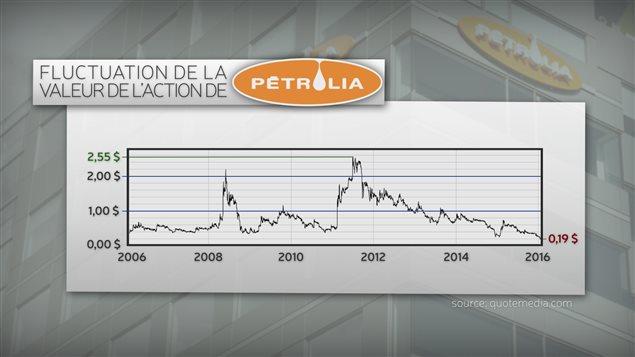Détail de l'action de Petrolia