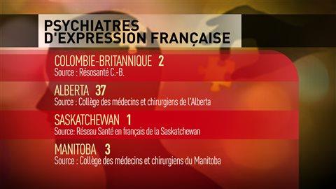 Tableau du nombre de psychiatres d'expression française dans les provinces de l'Ouest.