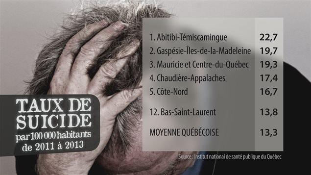 Taux de suicide dans l'Est du Québec