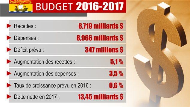Le budget 2016-2017 en chiffres