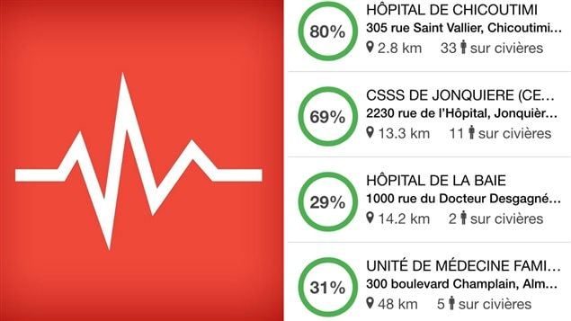 L'application Doctr permet de connaître les taux d'occupation des urgences