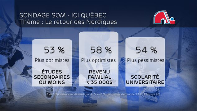 Données du sondage SOM/ICI Québec