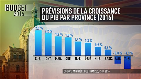 Les prévisions de croissance du PIB par province en 2016